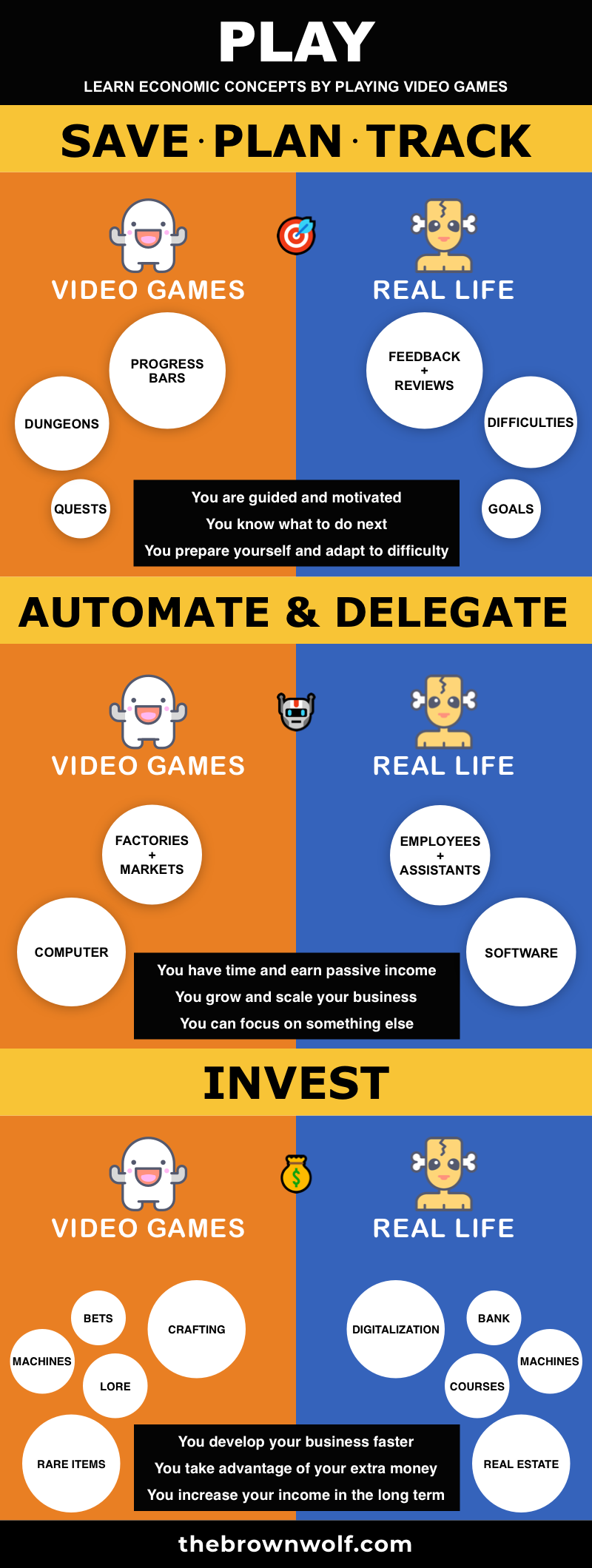 Infographic - Learn 3 Economic Concepts by Playing Video Games