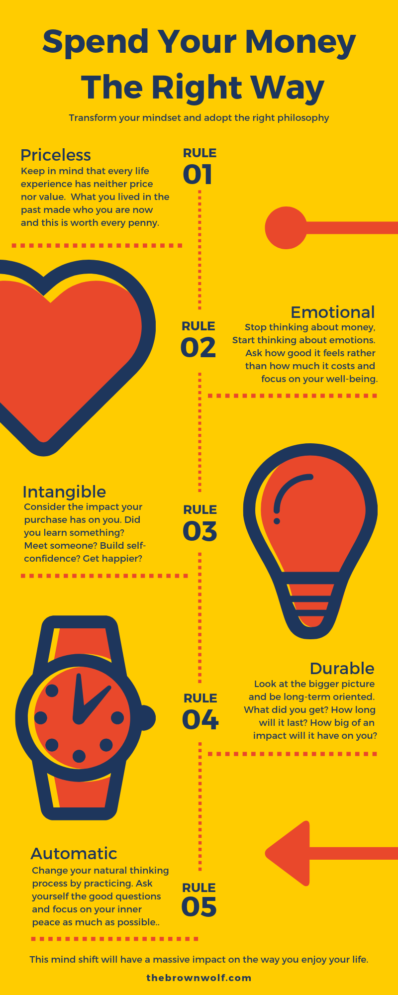 Infographic: 4 Principles to Enjoy Spending Your Money and Stop Worrying About It