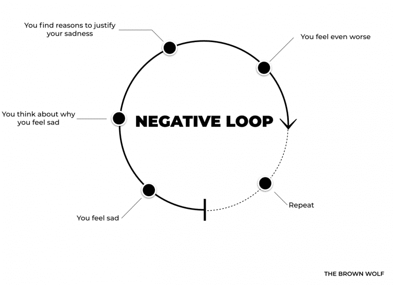 The Negative Loop