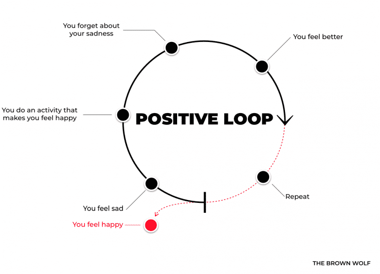 The Positive Loop
